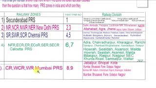 PNR नंबर के फैक्ट्स