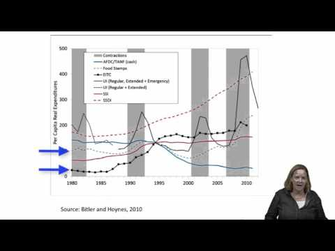 Poverty and Public Policy Module 2: Concerns with the U.S. Official Poverty Measure