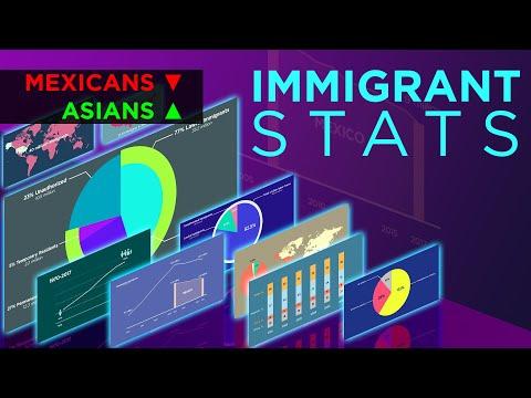 US Immigrants Statistics - Shocking Numbers