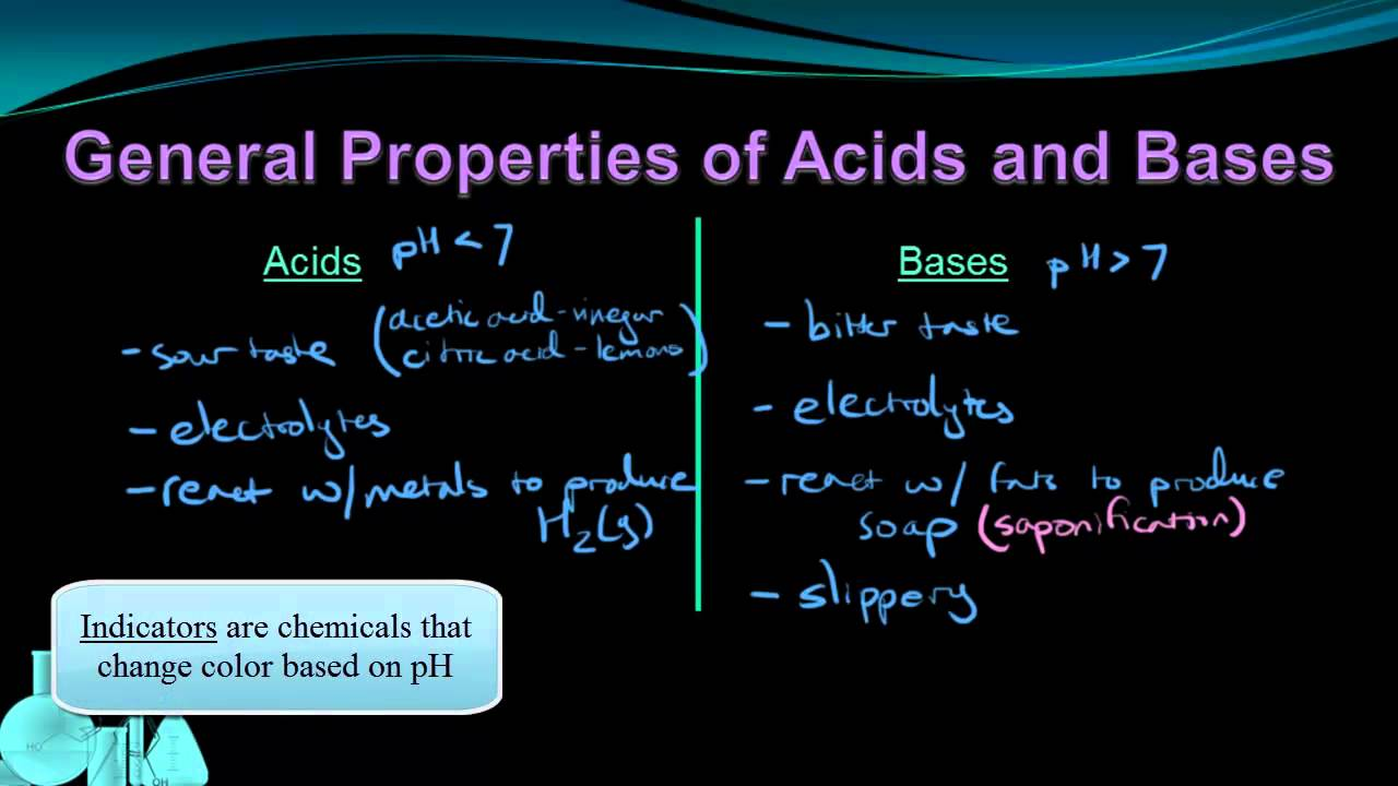 acids bases and natural indicators essay Purpose: the acids, bases, and indicators module is designed to educate students about chemistry and stimulate their enthusiasm for the subject.