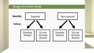 Cohort Studies..... Made Easy !!!