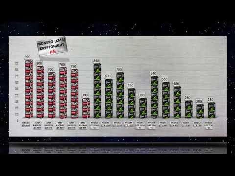 Monero mining Hashrate Power usage AMD GPU vs NVIDIA GTX GPU   RX VEGA 64 and 15 more GPUs Tested