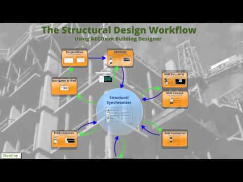 Demo The Structural Design Process Using AECOsim Building De