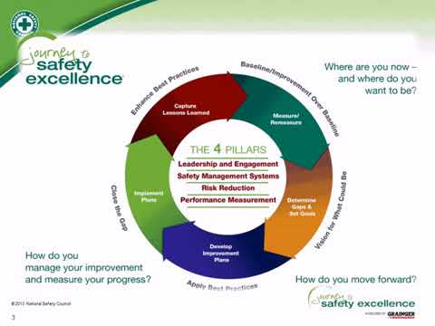Maximize Safety Improvement with Safety Measurement - NSC We