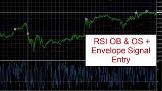 5 RSI Envelope Forex entry techniques used by the Expert Advisor explained on MT4 trading charts