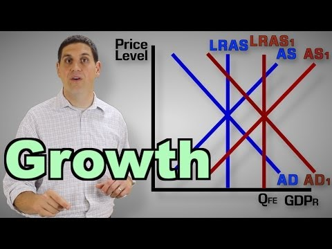 Economic Growth and LRAS- Macro 3.14