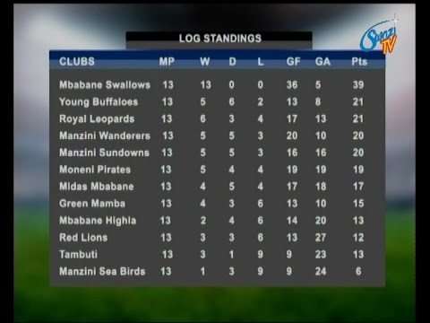 Swallows are 9 points away from being crowned MTN Premier League champions
