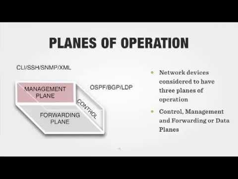 Networking Devices Planes of Operation