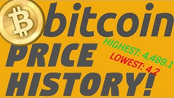 Bitcoin Price History in Dollars From 2012 to 2017 (Monthly)