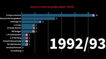 Fussball Bundesliga Meister von 1963 bis 2019 / Deutscher Fussball