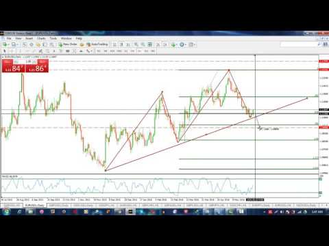 Forex Day trading Strategy which works | Less Risk High Return