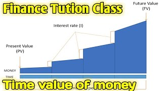 Time value of money/ Bbs 3rd year Finance tution class
