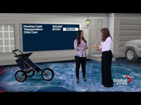Toronto's Cost of Living