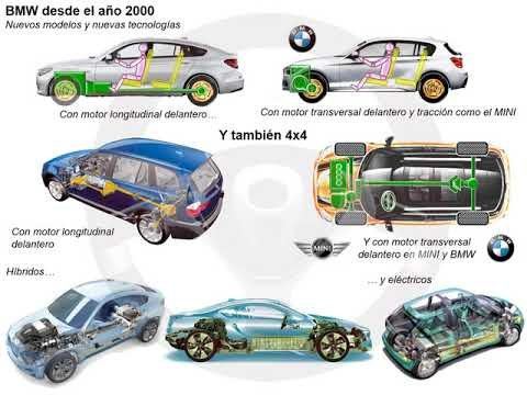 Historia de BMW (10/14)