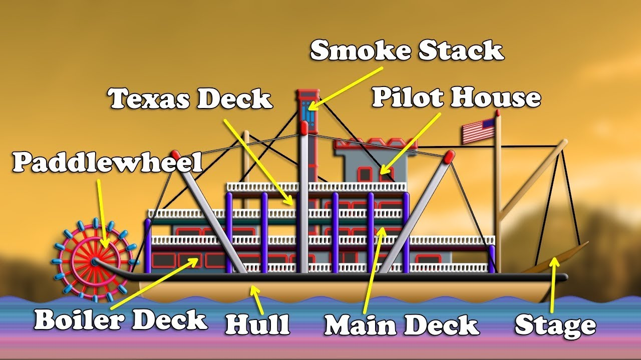 how to works steamboat    engine    animation  YouTube