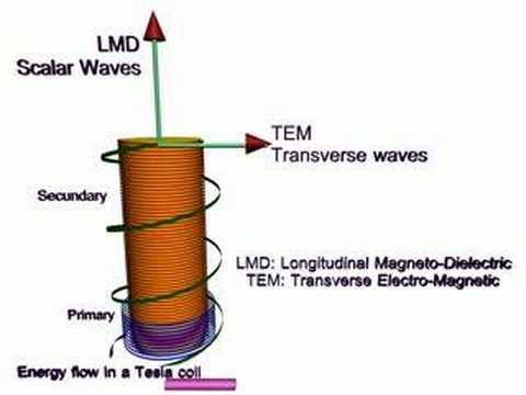 Scalar Em Tesla Coil Longitudinal Waves Youtube