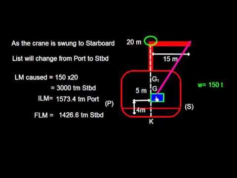 3261c List Cargo Gear Problem 1
