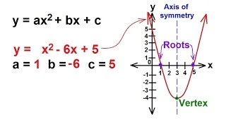 Algebra - Understanding Quadratic Equations