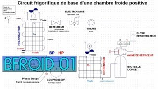 BFroid01-Le circuit frigorifique dans une chambre froide positive-explications