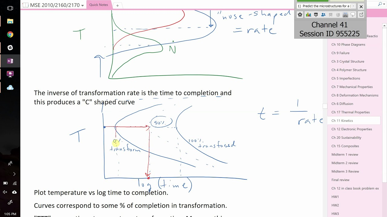 Day 31 Avrami Equation And Ttt Diagrams