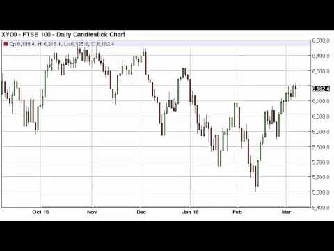 FTSE 100 Technical Analysis for March 9 2016 by FXEmpire.com