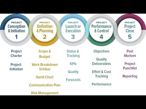 Phases in Project Management