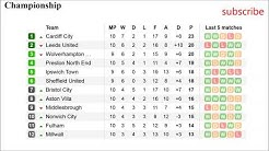 Football. England. Championship table. Results & Fixtures. #10