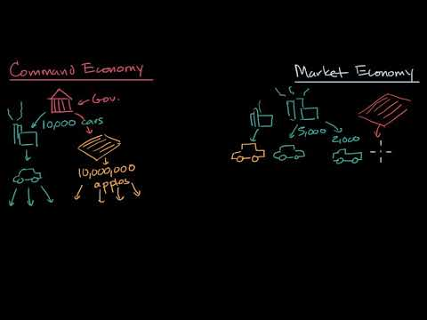 Command and market economies