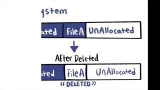 데이터 복구 | Data Recovery in Digi…