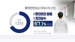 """""""병원가서 병 얻어""""…환자안전사고 주의보 / 연합뉴스TV (YonhapnewsTV)"""