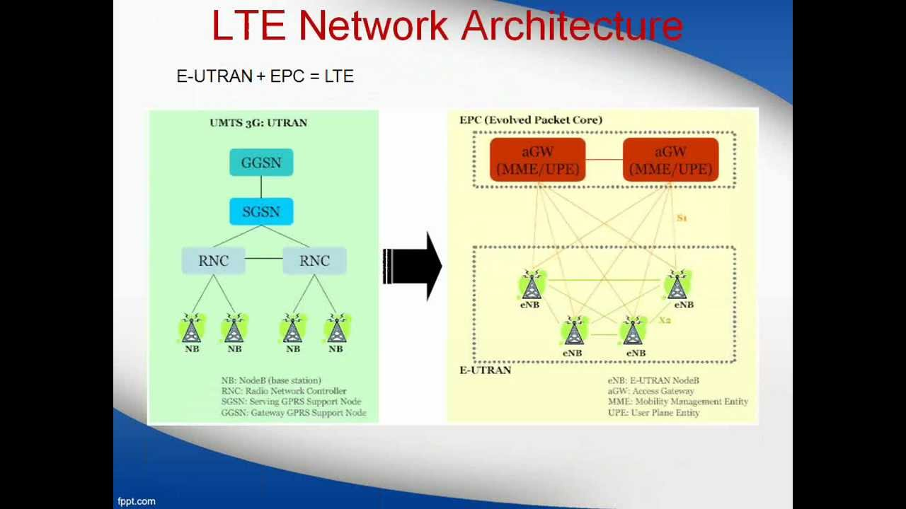 What is lte and explain about the lte network architecture for Architecture 4g lte