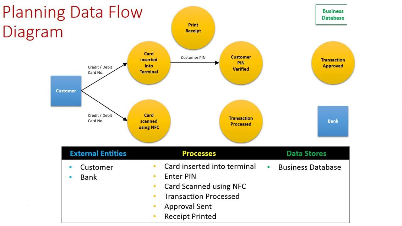 Planning A Data Flow Diagram Youtube