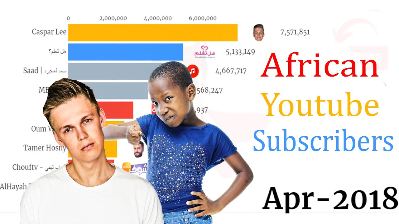 Africa Most Subscribed YouTube Channel (2015 – 2020)