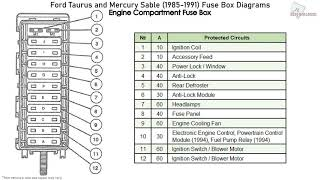 Ford Taurus And Mercury Sable 1985 1991 Fuse Box Diagrams Youtube