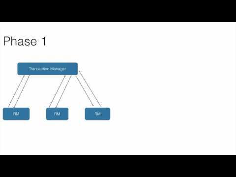 Distributed Transaction Basics