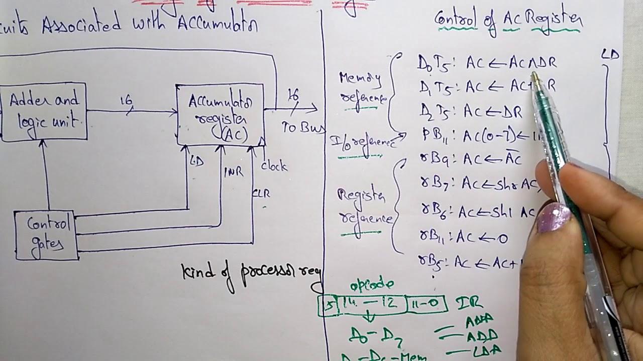 Accumulator Design In Computer Architecture