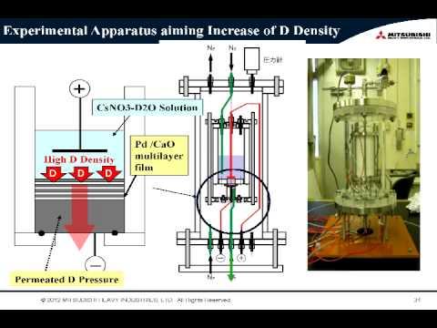 2012 - LENR - Low-Energy Nuclear Reactions - Yasuhiro Iwamura American Nuclear Society - Full Ver.