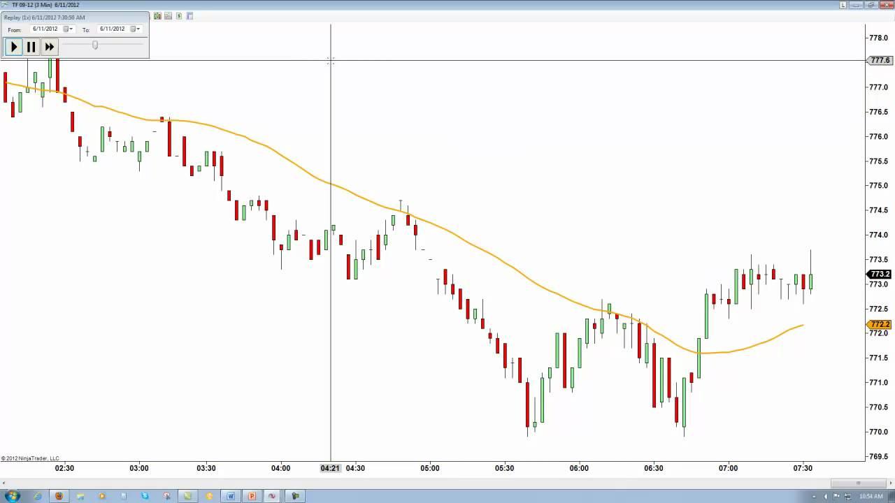 Renko Timeframe Changing Renko Chart Live Charts Trading