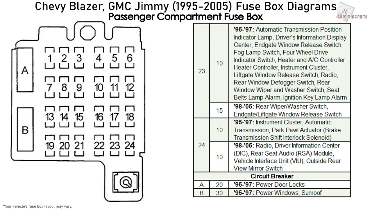 Chevrolet Blazer, GMC Jimmy (1995-2005) Fuse Box Diagrams