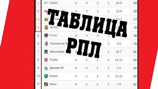 Футбол Чемпионат России 10 тур Результаты Таблица Расписание