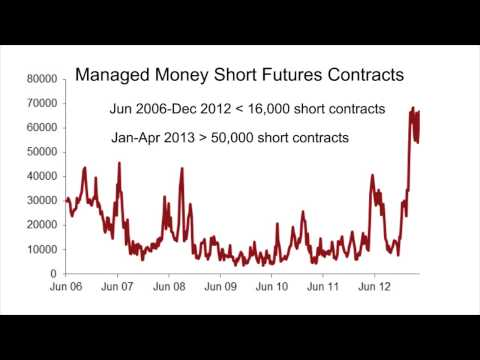 3 Charts That Show Hedge Funds' Hidden Hate for Gold by BullionVault