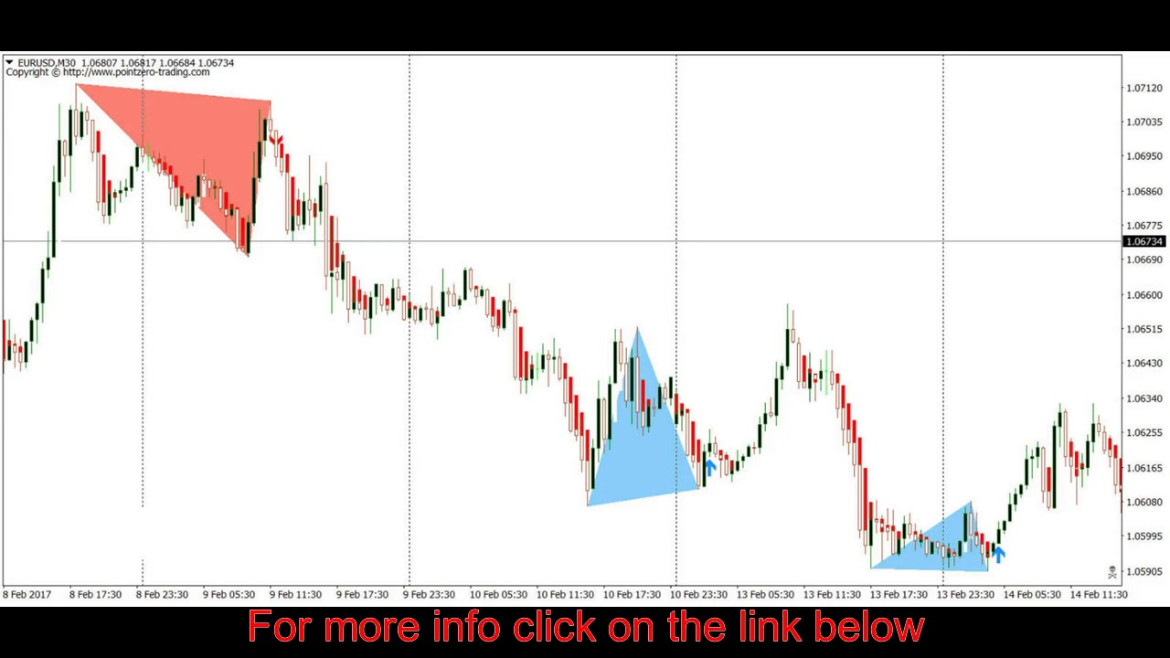 Automatic Double Top Finder Indicator Forex Indicator For Mt4