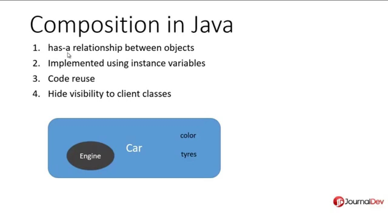 Composition vs aggregation in java.