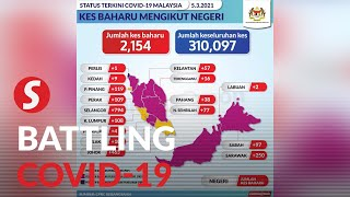 Health Ministry: 2,154 new cases, six fatalities
