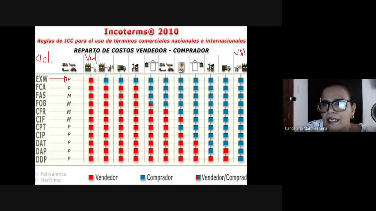200424AT CLASE 2 INCOTERMS - YouTube