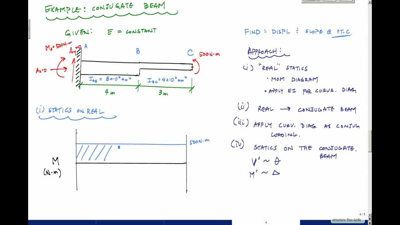 Beam Deflections - Conjugate Beam Method Example 1- Structural Analysis