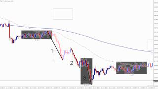 Live Forex Day Trade - How To Day Trade New York Reversals