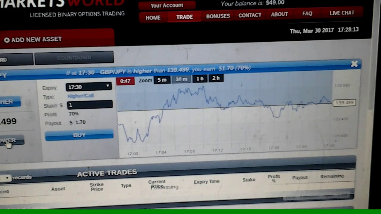 markets world binary options