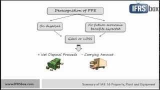 IAS 16 Property, Plant and Equipment - summary