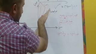 مراجعة 3 رياضيات توجيهي علمي - رسم المنحنيات (1)